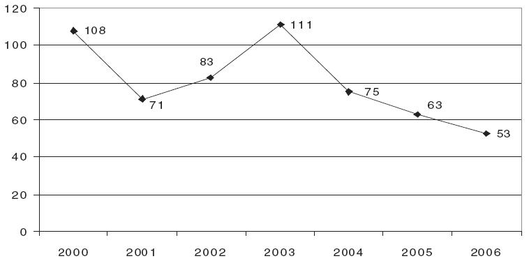 Počet hospitalizací v psychiatrických léčebnách na poruchy způsobené užíváním těkavých látek v létech 2000-2006 [11].