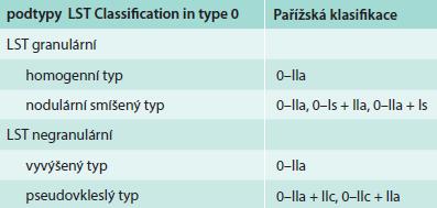 Morfologická klasifikace LST lézí a korelace s Pařížskou klasifikací [9]