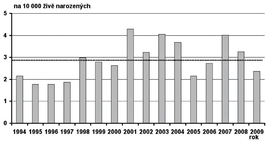 Prevalence hypoplazie levého srdce v České republice v období 1994–2009 Fig. 10. Prevalence of left heart hypoplasia in the Czech Republic in 1994–2009