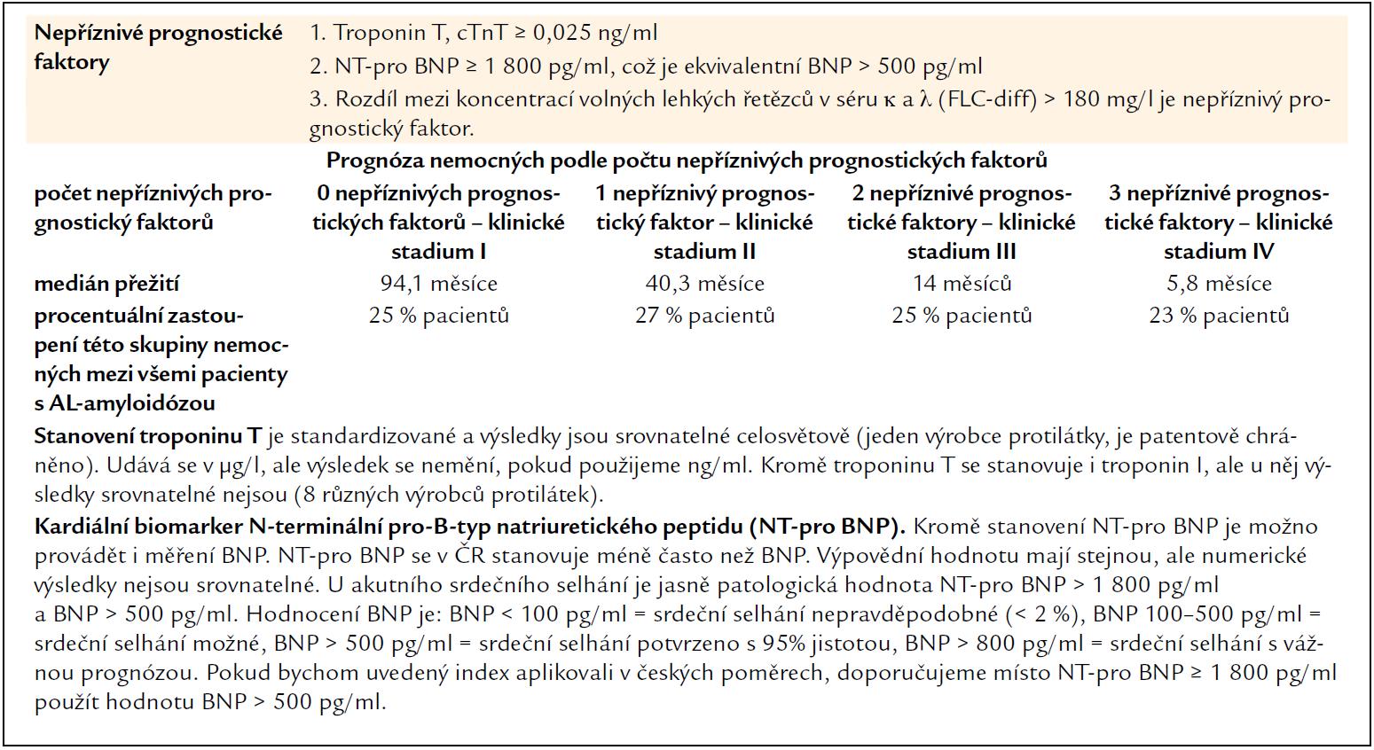 Prognostický skórovací systém pro všechny pacienty s AL-amyloidózou z roku 2012 [15] odráží skutečnost, že délka života všech pacientů s AL-amyloidózou je odvislá od míry poškození myokardu. Osoby, které mají poškozeny depozity AL-amyloidu jiné orgány než srdce, žijí podstatně déle než nemocní se závažným poškozením srdce. Míru poškození srdce lze dokumentovat i kvantifikovat pomocí zobrazovacích vyšetření, ale pro obecně platný prognostický index je vhodnější použít dobře dostupná a standardizovaná biochemická vyšetření troponinu-T (jako ukazatele poruchy integrity myocytu) a BNP (brain natriuretický peptid) jako humorálního ukazatele dysfunkce především levé komory. Třetím faktorem, od něhož se odvozuje prognóza, je výška koncentrace amyloidotvorných lehkých řetězců. Pro tento účel je použit rozdíl mezi koncentracemi volných lehkých řetězců κ a λ. Když je tento rozdíl větší než 180 mg/l, je to považováno za nepříznivý faktor.