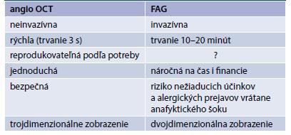 Porovnanie angio OCT vs FAG
