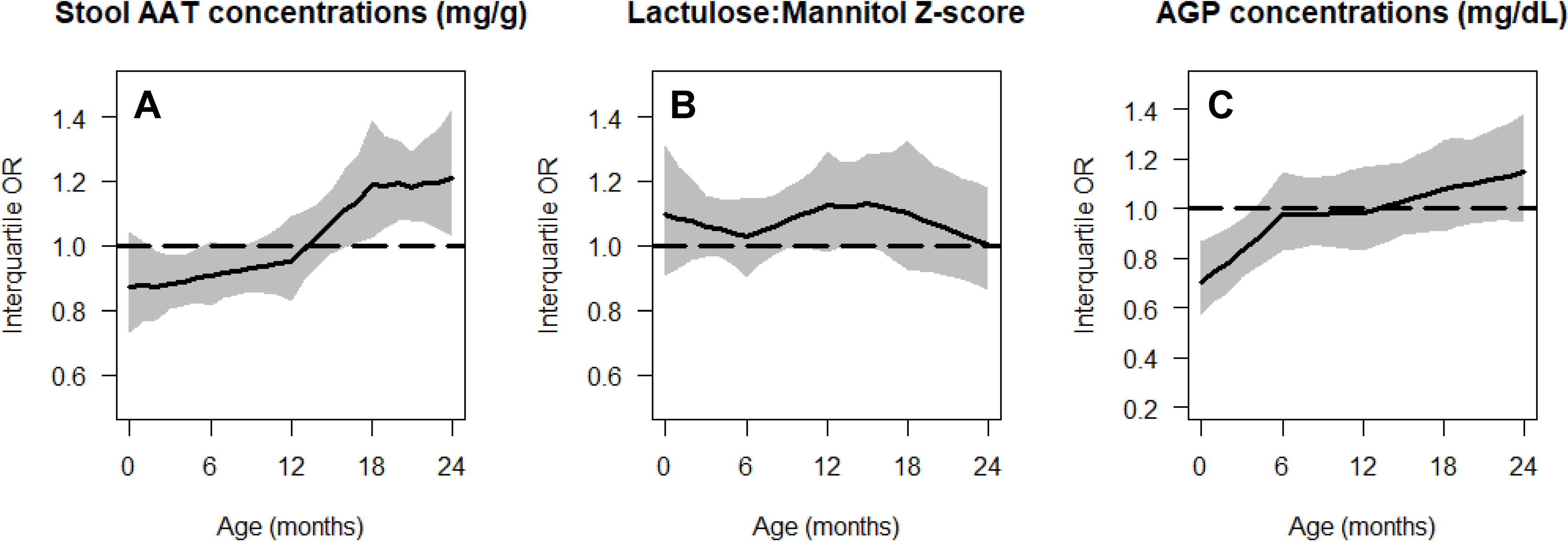 Age-specific cumulative odds ratios of being in a lower length-for-age category (at risk or stunted) for gut inflammation and permeability biomarkers.