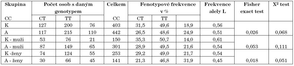 Výsledky genotypizace polymorfismu tsc1189131 (K–kontroly, A–alkoholici).