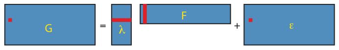 Low-dimensional matrix factorization via factor analysis.