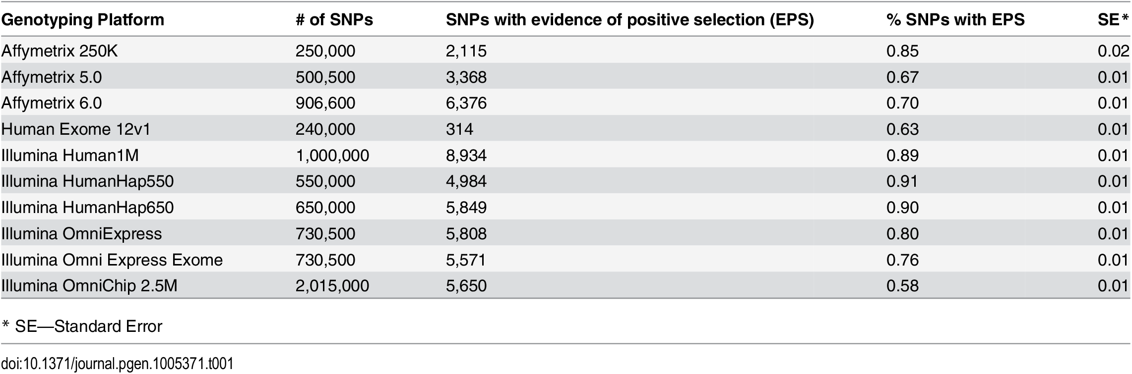 Absolute number and the proportion of selected SNPs on the most popular genotyping platforms.