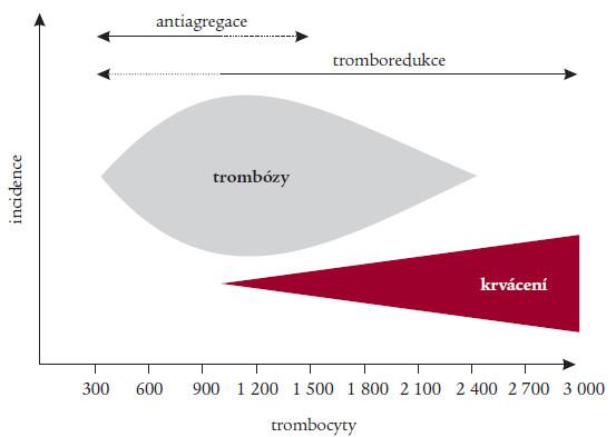 Schematické znázornění incidence trombózy a krvácení u ET v závislosti na počtu trombocytů. Podle Michielse et al [20] na základě metaanalýzy 809 pacientů z 11 publikovaných studií. Zřejmý paradox rizika obou komplikací současně při trombocytech 1 000–2 200 × 10<sup>9</sup>/l. Jsou též vyznačena hlavní léčebná doporučení, t.j. tromboreduktivní nebo antiagregační léčba.