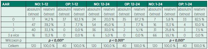 Srovnání četnosti přídavných analgetických požadavků (AAR) v opioidní (OP) a neopioidní (NO) skupině