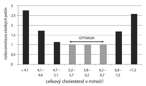 Relatívne riziko úmrtia zo všetkých príčin na hladine cholesterolu u pacientov liečených simvastatínom (podľa Matsuzaki et al. (32))
