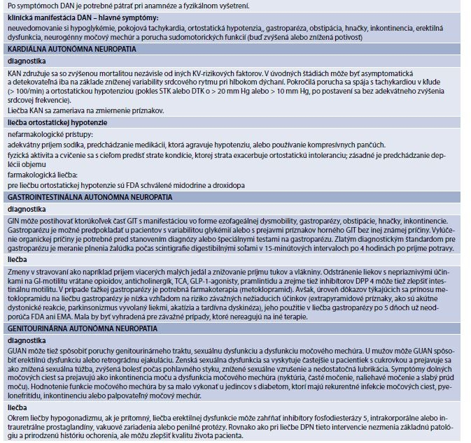 Tab. 9.3 | Spôsob vyšetrenia a liečba jednotlivých orgánových foriem autonómnej diabetickej neuropatie