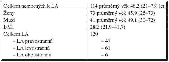 Laparoskopická adrenalektomie 2006–2009 Tab. 1. Laparoscopic adrenalectomy 2006–2009