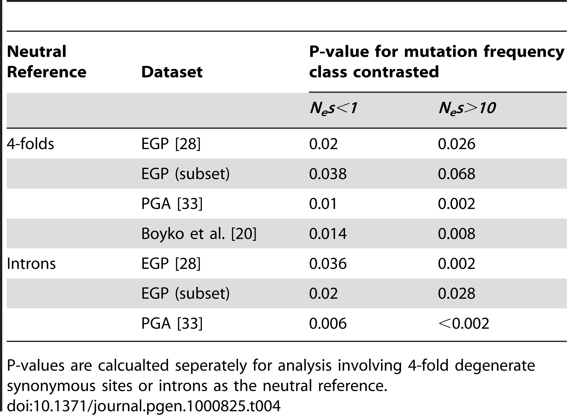 P-values for contrast between estimated frequencies of nearly neutral (<i>N<sub>e</sub>s</i>&lt;1) mutations and strongly deleterious (<i>N<sub>e</sub>s</i>&gt;10) mutations between <i>M. m. castaneus</i> and human datasets.