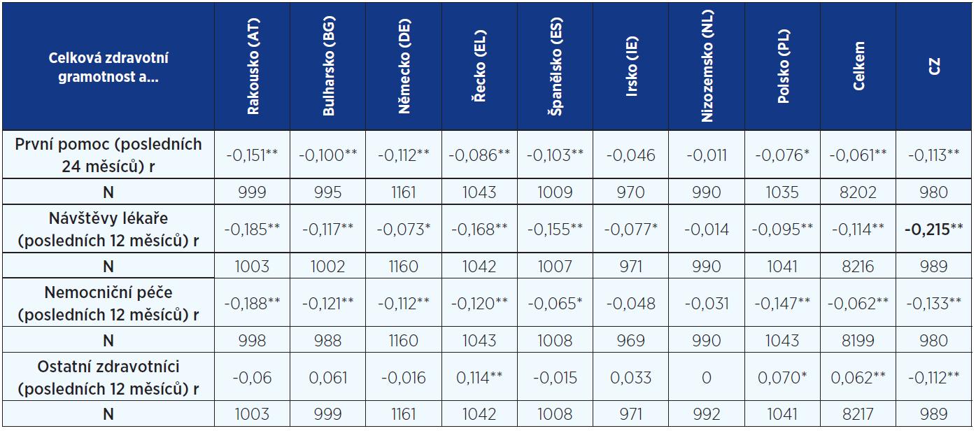Korelace mezi celkovou zdravotní gramotností a indikátory využívání zdravotnických služeb v jednotlivých zemích a celkově