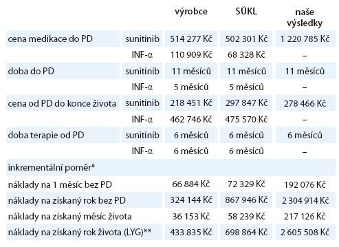 Srovnání nákladové efektivity sunitinibu v 1. linii mRCC dle analýz dostupných na SÚKL s našimi daty z 2. linie terapie mRCC upravenými dle předložené metodologie [16].