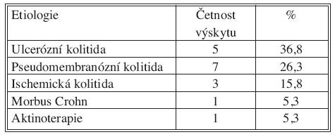 Etiologie toxického megakolon Tab. 1. Etiology of toxic megacolon