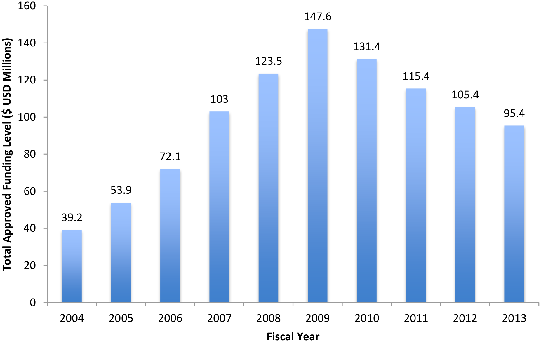 Total PEPFAR approved funding to Rwanda for HIV, tuberculosis (TB)/HIV, and health systems strengthening, 2004–2013.