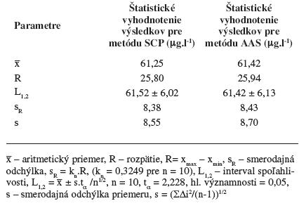 Štatistické vyhodnotenie výsledkov pre metódu SCP a AAS