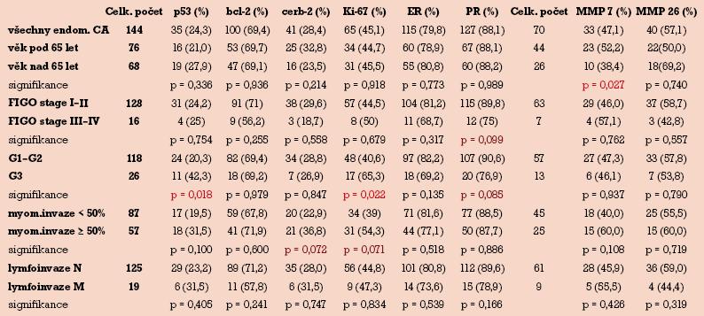 Korelace jednotlivých imunohistochemických markerů s klinickopatologickými parametry.