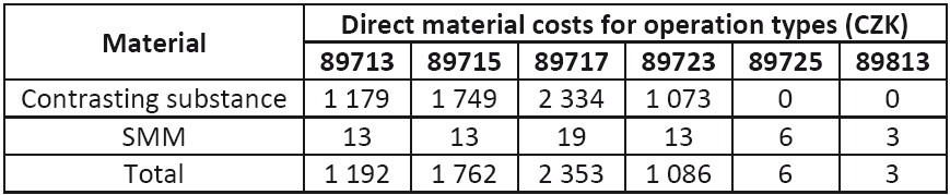 Total direct material costs for individual operations