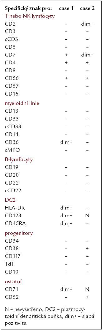 Imunofenotyp maligních DC2 buněk.