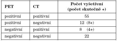 Výsledná funkcia n. VII v HB klasifikácii a pomer podľa Bergesovho vzorca.