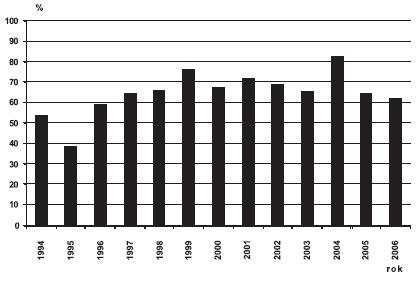 Sekundární prevence defektů břišní stěny v ČR, 1994 – 2006