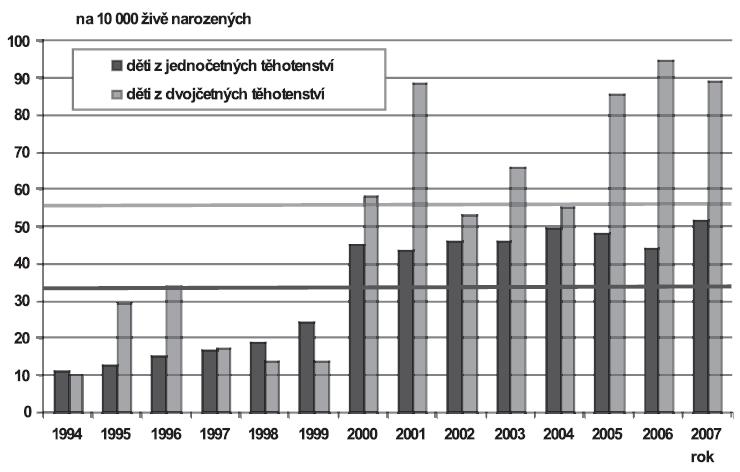 Vrozené vady diagnostikované u narozených dětí podle četnosti těhotenství (jedináčci/dvojčata), Česká republika, 1994 – 2007; Skupina - Vrozené vady močové soustavy (Q60-Q64)