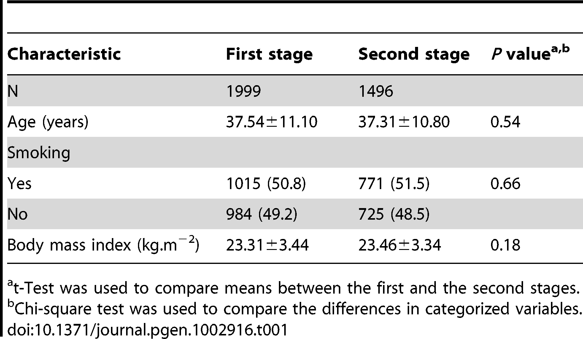 General characteristic of the two-stage GWAS study subjects.