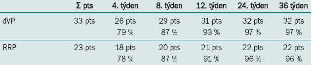 Hodnocení kontinence v obou skupinách (pacienti používají 0–1 vložku/24 hod z bezpečnostních důvodů).