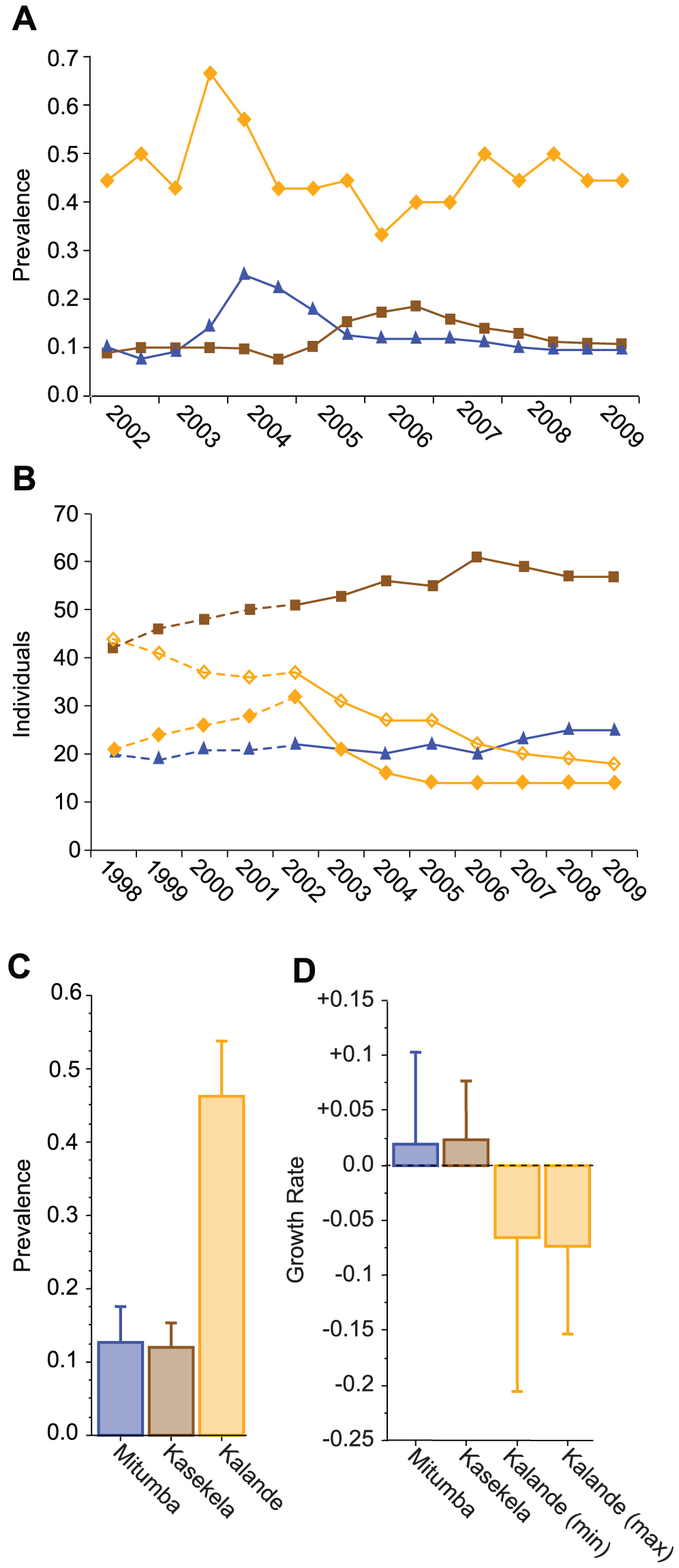 SIVcpz prevalence, population sizes, and median population growth rates for the Gombe communities.