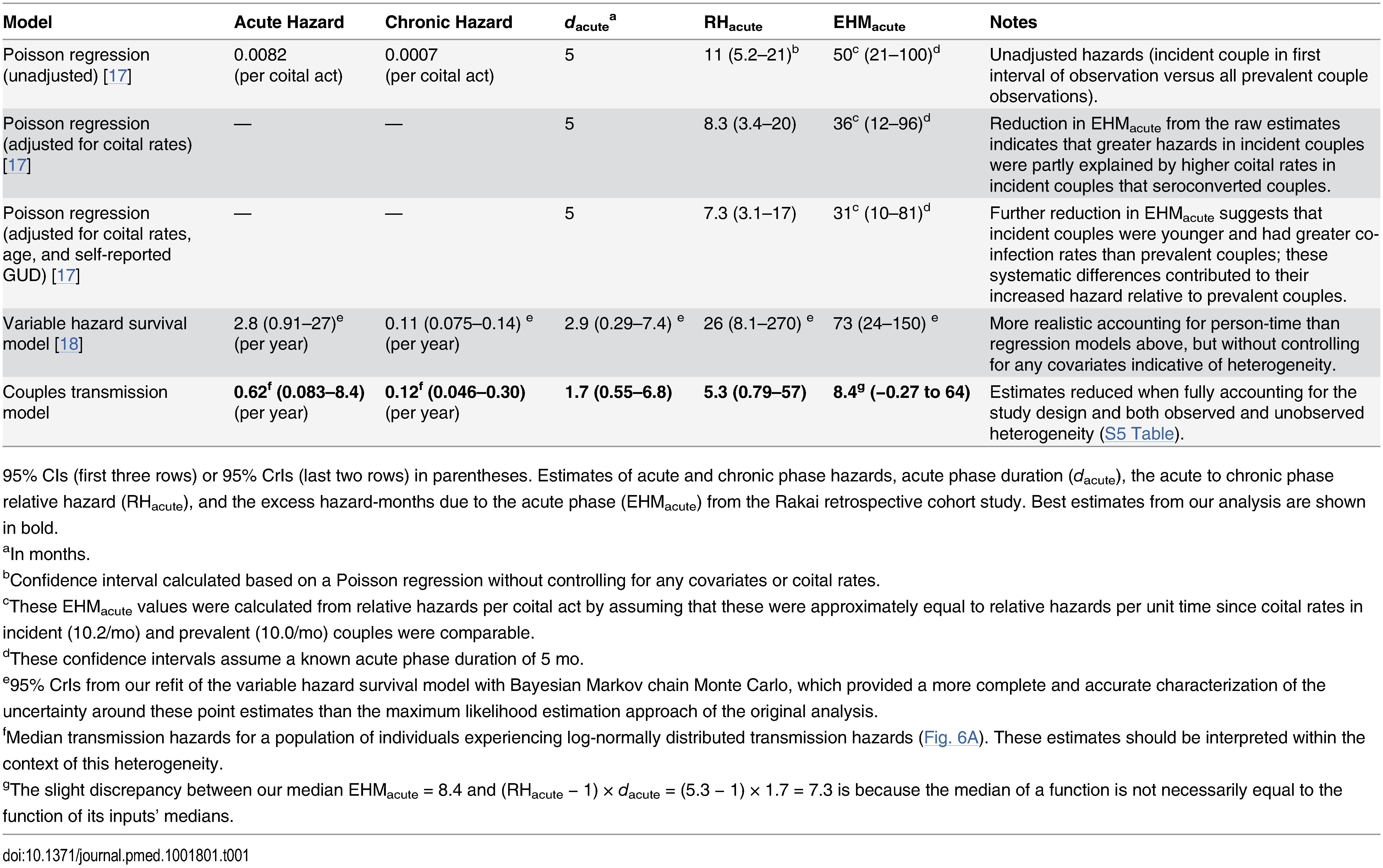 Acute phase infectivity estimates from Rakai cohort data.