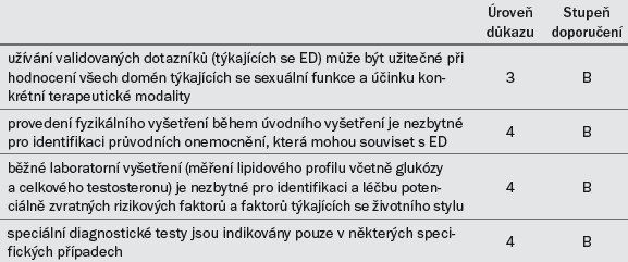 Dop. 1. Guidelines pro diagnostiku ED.