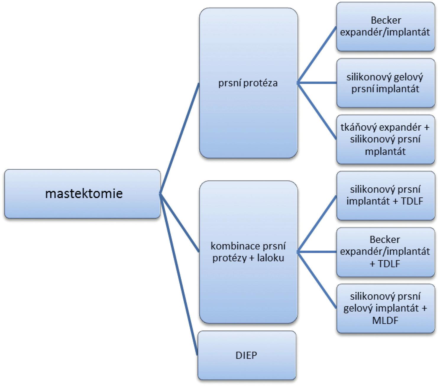 Vybrané rekonstrukční metody