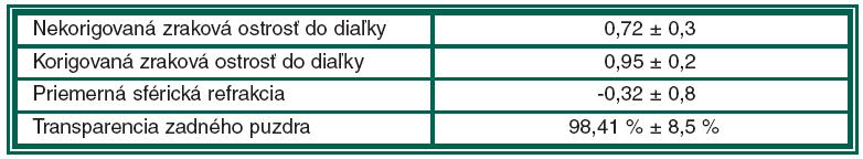 Priemerné predoperačné hodnoty súboru operovaných pacientov
