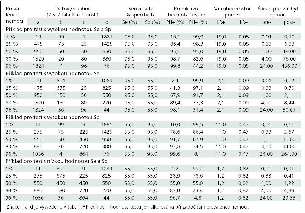 Ukázky hodnocení diagnostických testů u různých souborů dat a při různé prevalenci nemoci.