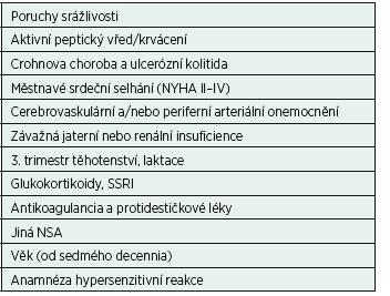 Kontraindikace a rizikové faktory podávání NSA