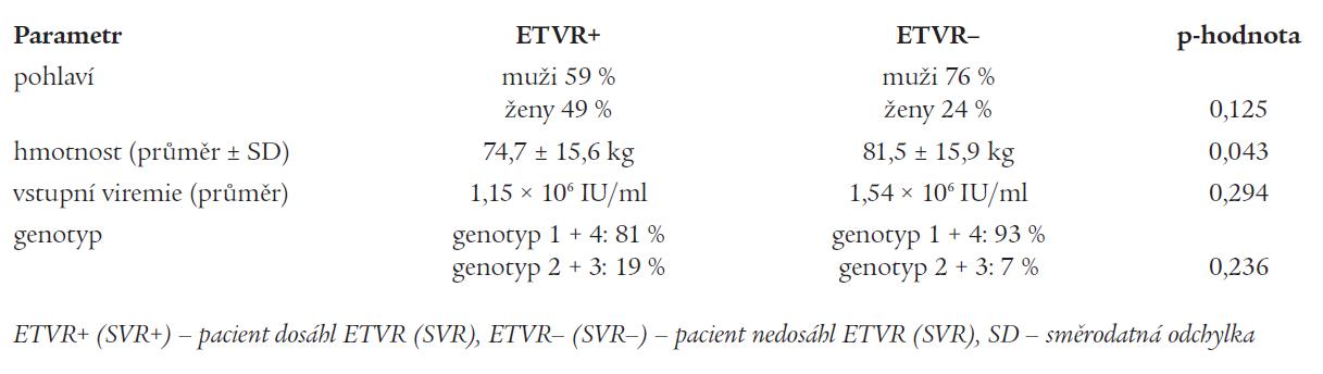 Tab. 3a. Vliv vybraných parametrů na dosažení virologické odpovědi v době ukončení léčby (ETVR).