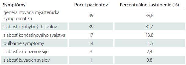 Iniciálne príznaky u pacientov s MGAT v Slovenskej republike.