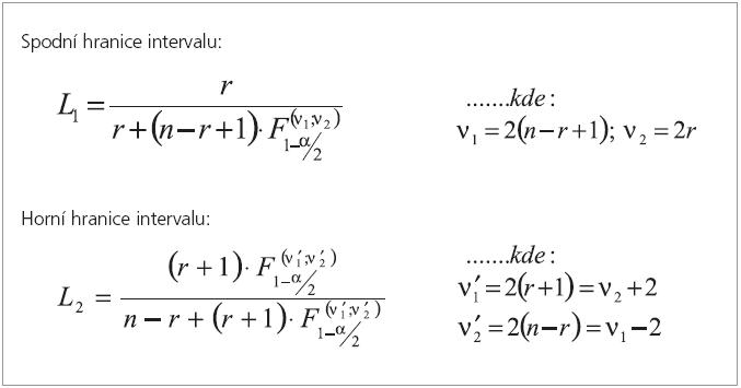 Výpočet intervalu spolehlivosti pro parametr binomického rozdělení bez aproximace na normální rozdělení – vztahy.