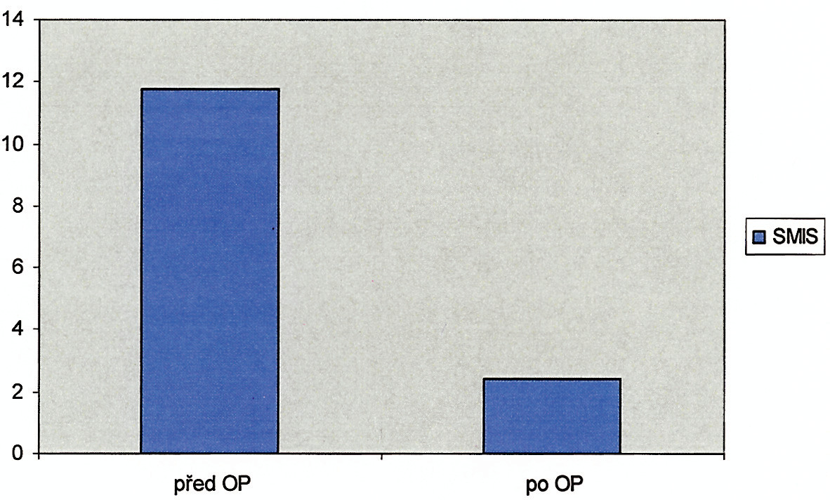 St. Mark's inkontinence skóre před a po operaci Graph 2. Pre- and post- operative St. Mark's incontinence score
