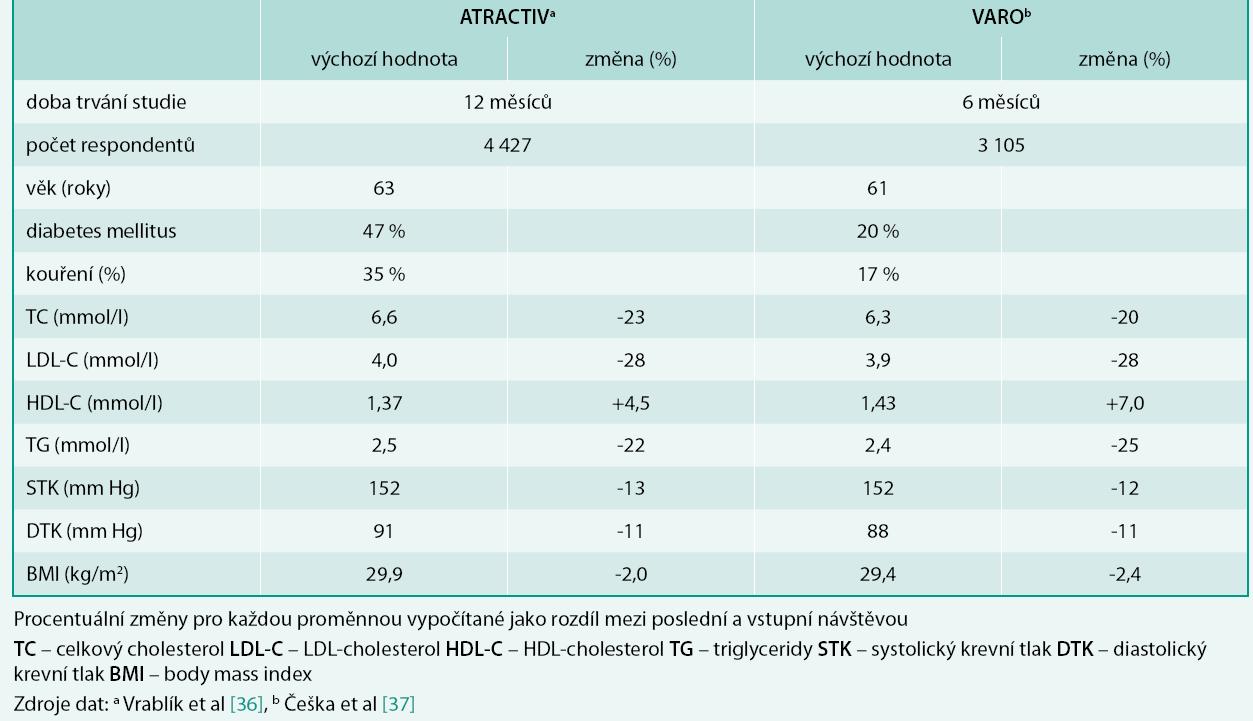 Hlavní výsledky studií VARO a ATRACTIV