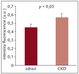 Porovnanie expresie P2X7 receptorov zdravých dobrovoľníkov a pacientov s CKD.