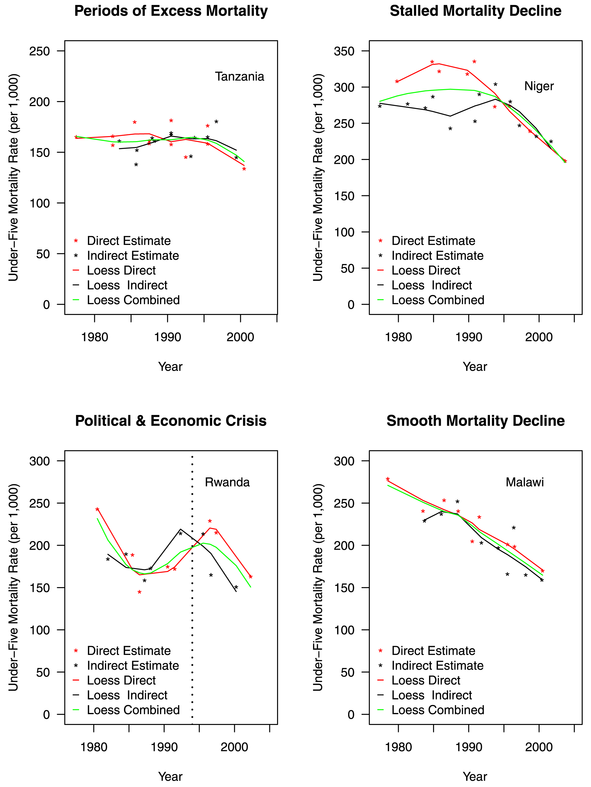 "Differences in estimated trends of adjusted under-five mortality rates for example countries organized by Garenne and Gakusi <em class=""ref"">[<b>14</b>]</em> categories."
