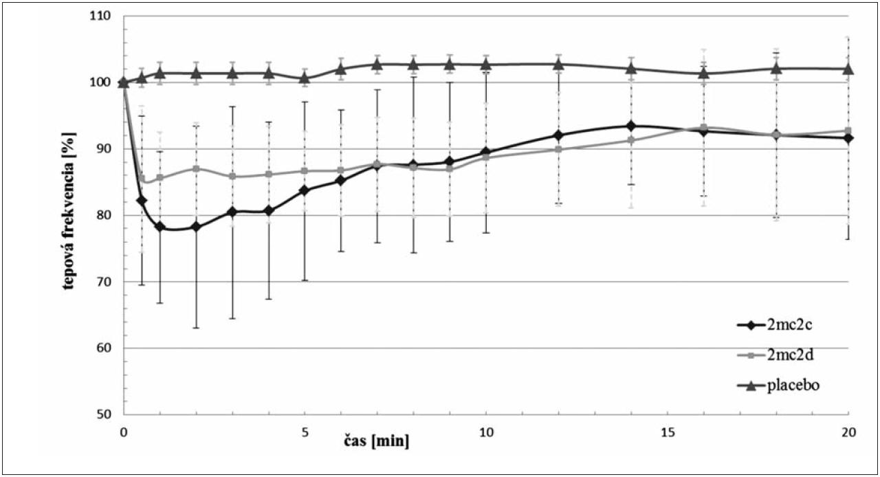 Porovnanie vplyvu látok 2MC2c a 2MC2d na tepovú frekvenciu po i.v. podaní v dávke 1,0 mg·kg<sup>–1</sup>