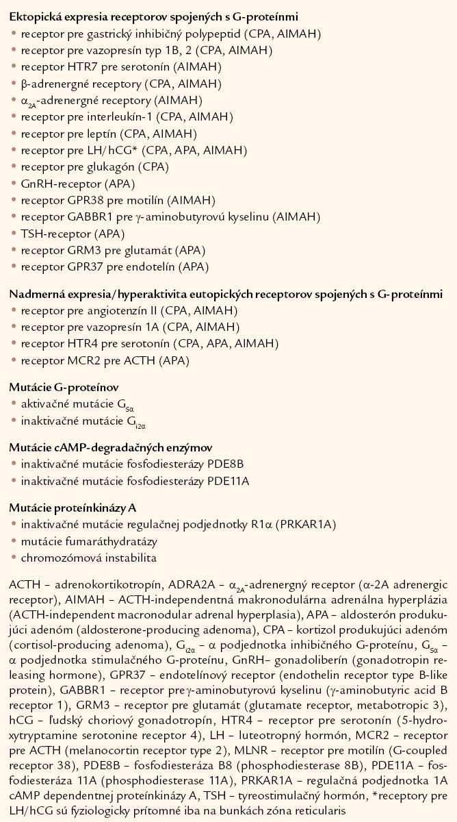 Genetické zmeny pri benígnych adrenokortikálnych nádoroch. Upravené podľa [4].