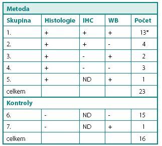 Porovnání výsledků mikroskopického vyšetření (barvení hematoxylinem-eosinem), imunohistochemického vyšetření CA IX (IHC) a Western blot (WB) Table 2. An overview of the results obtained by histology (hematoxylin-eosin staining), CAIX antigen detection by immunohistochemistry (IHC) and Western blotting (WB)