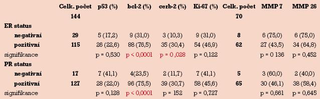 Distribuce imunopozitivity p53, bcl-2, c-erbB-2, Ki-67, MMP-7 a MMP-26 v závislosti na stavu hormonálních receptorů.