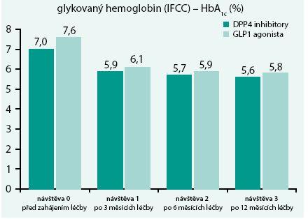 Vývoj glykovaného hemoglobinu v čase