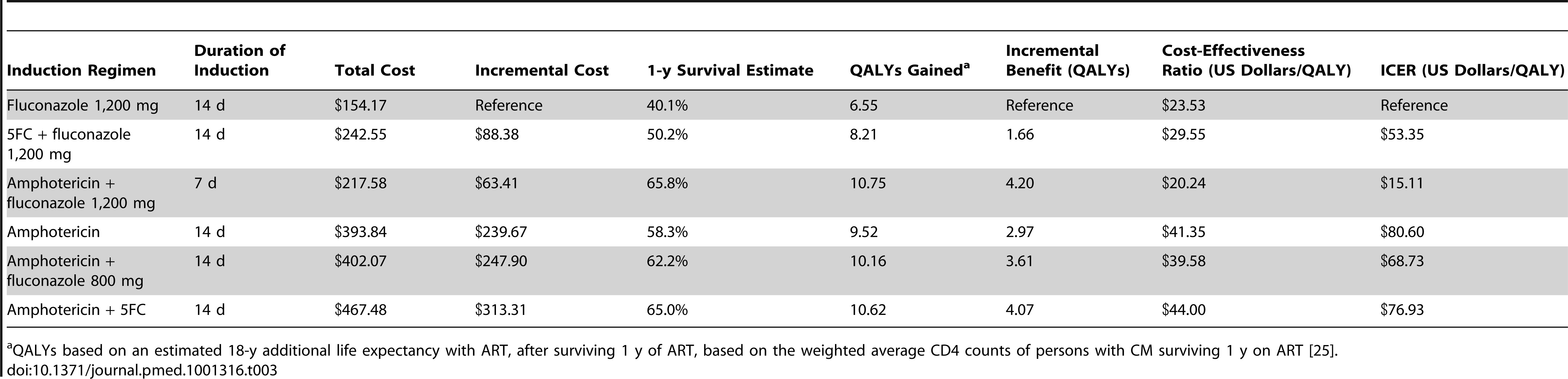 Cost-effectiveness of six induction treatment strategies for cryptococcal meningitis in resource-limited settings.