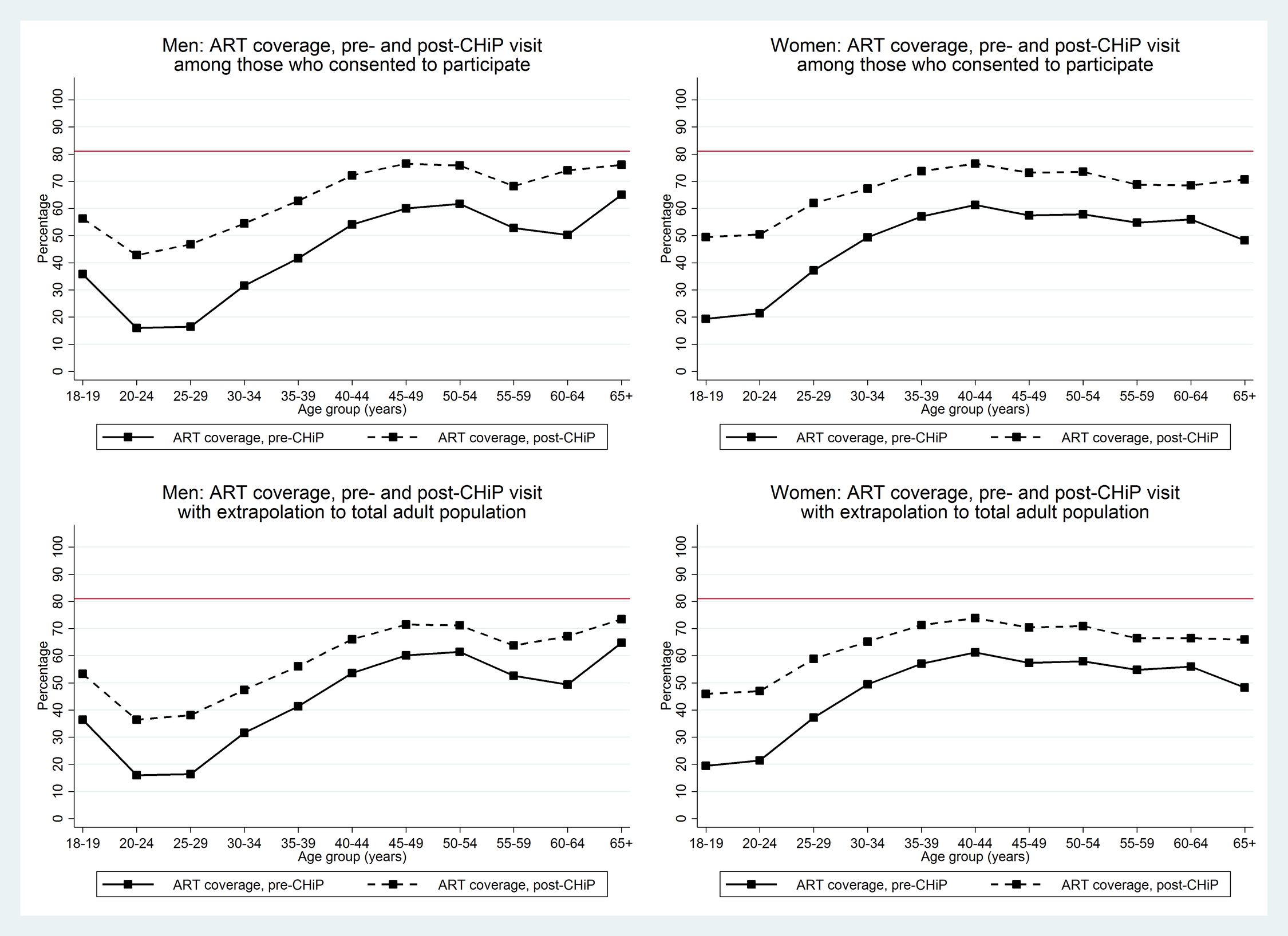 Overall estimates of proportion of HIV+ adults on ART by age group and sex in those consenting to the PopART intervention and extrapolated to the total adult population.