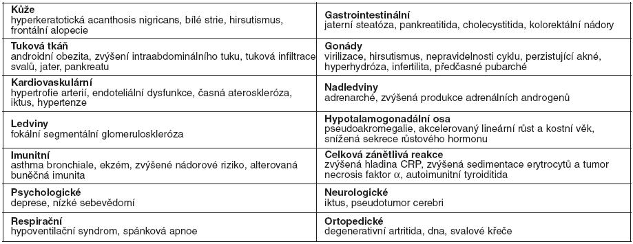 Orgánově specifické symptomy spojené s hyperinzulinismem a inzulínovou rezistencí